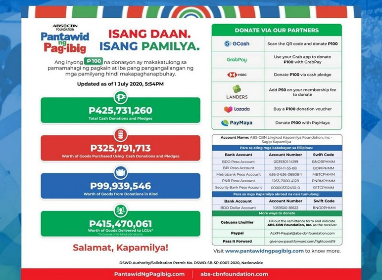Pantawid ng Pag ibig serves over 820K families including drivers PWDs and IPs 8